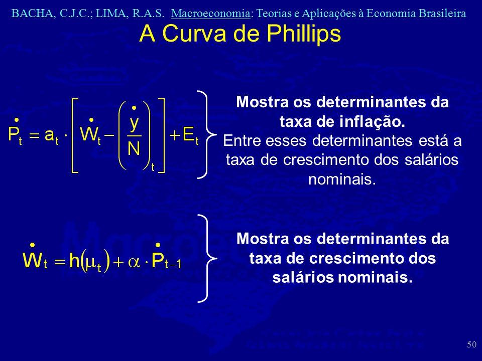 A Curva de Phillips Mostra os determinantes da taxa de inflação.