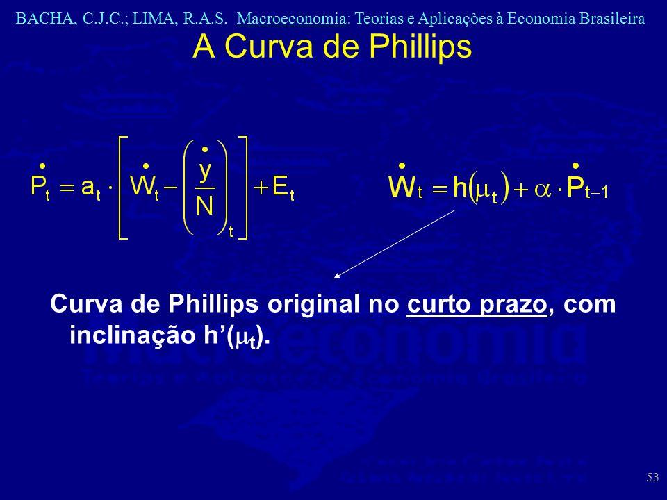 A Curva de Phillips Curva de Phillips original no curto prazo, com inclinação h'(mt).