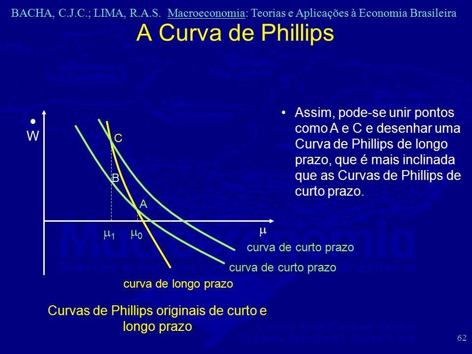 Curvas de Phillips originais de curto e longo prazo