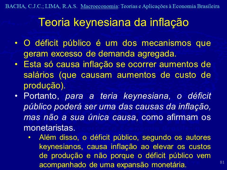 Teoria keynesiana da inflação