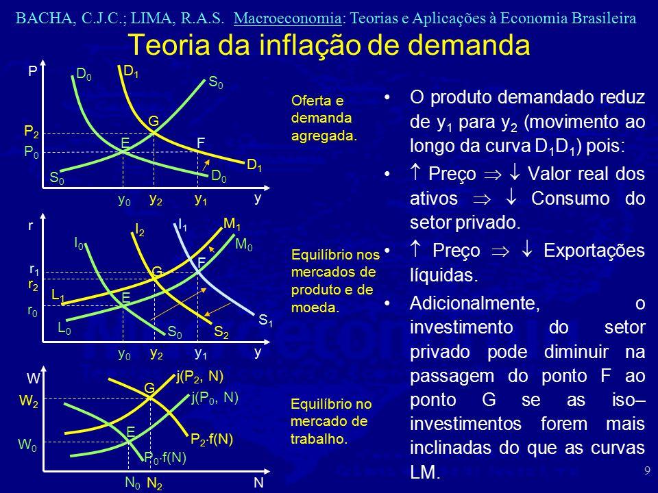 Teoria da inflação de demanda