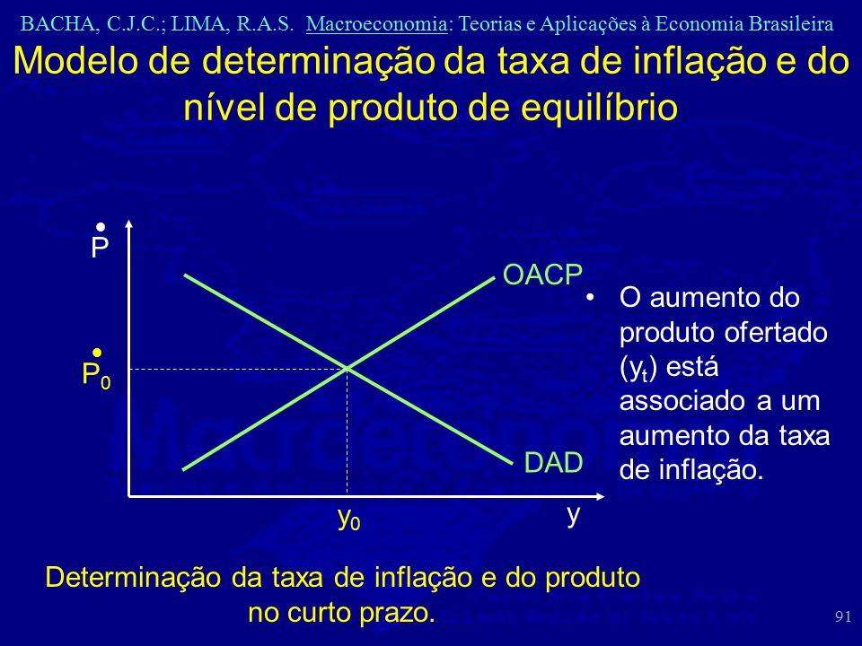 Determinação da taxa de inflação e do produto no curto prazo.