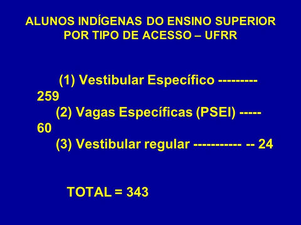 ALUNOS INDÍGENAS DO ENSINO SUPERIOR POR TIPO DE ACESSO – UFRR