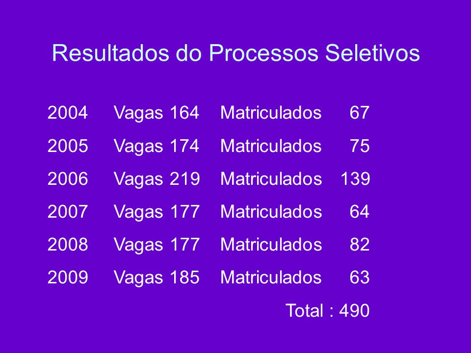 Resultados do Processos Seletivos