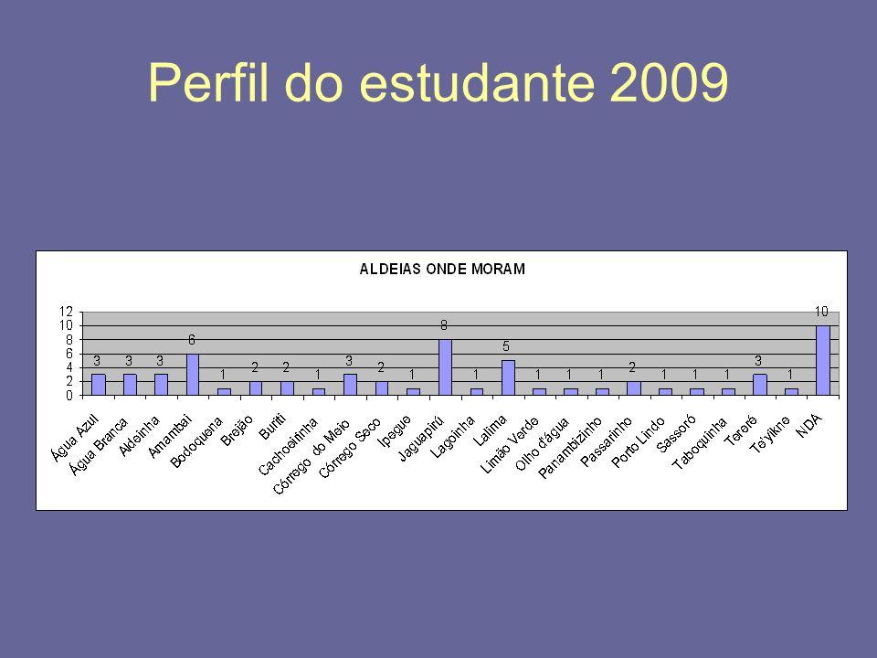 Perfil do estudante 2009