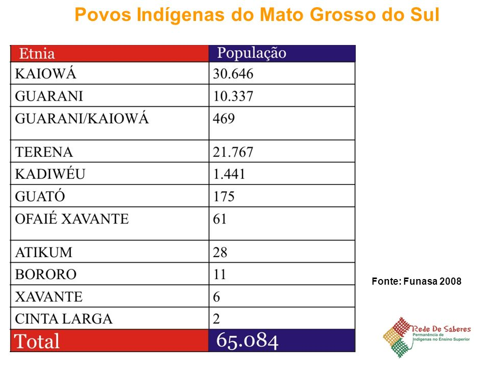 Povos Indígenas do Mato Grosso do Sul