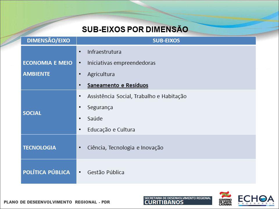 SUB-EIXOS POR DIMENSÃO