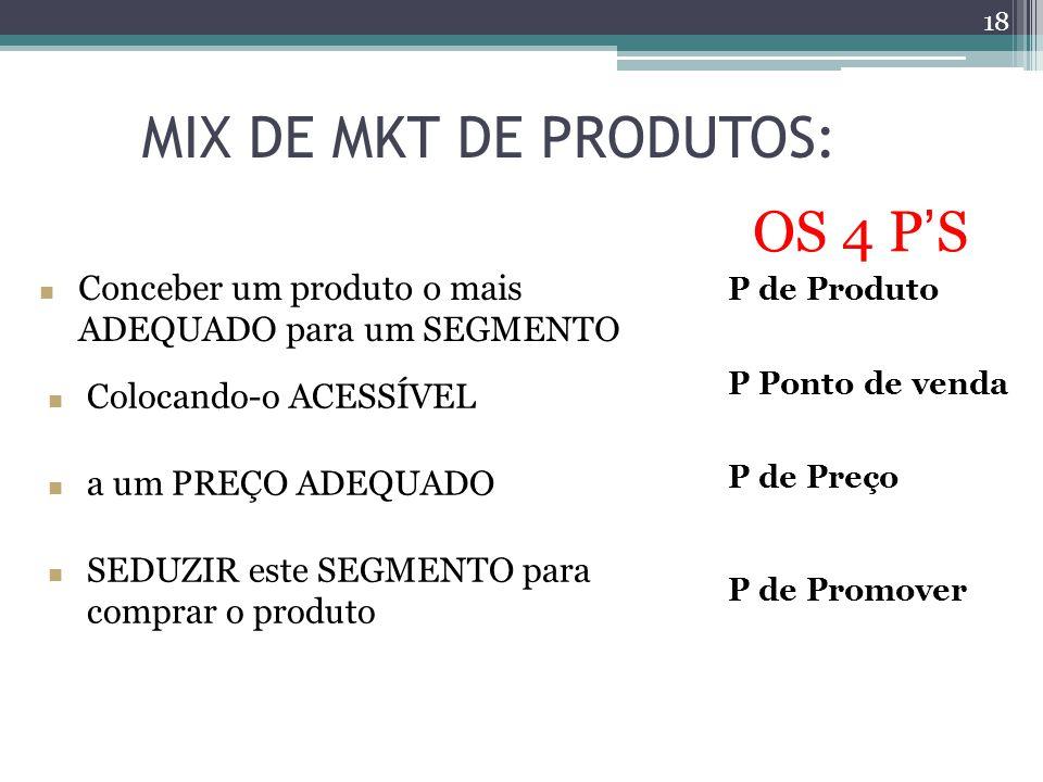 MIX DE MKT DE PRODUTOS: OS 4 P'S