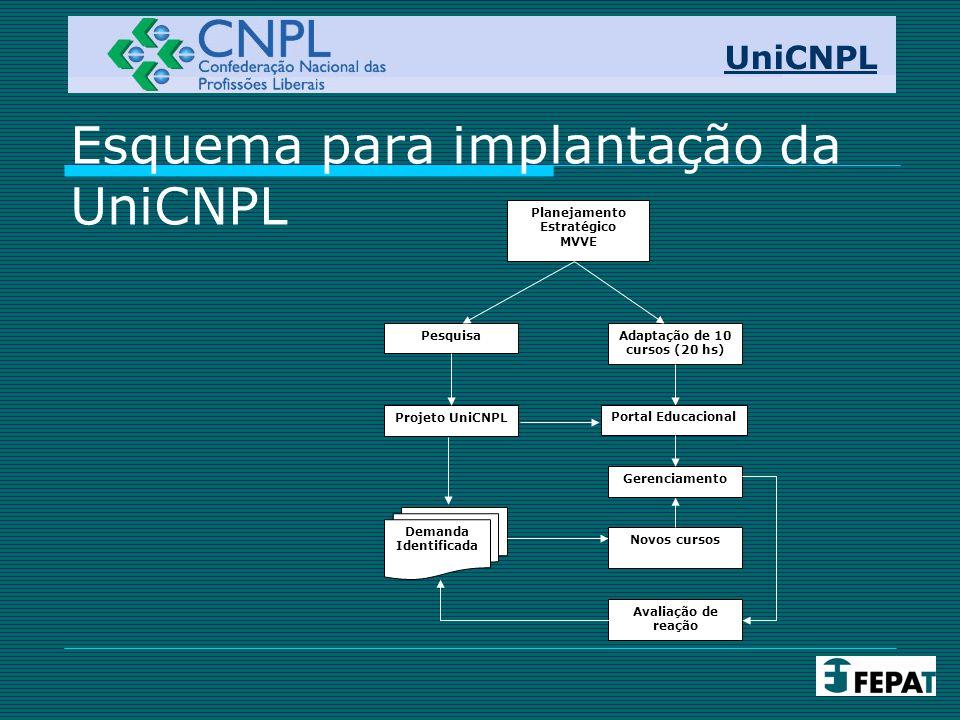 Esquema para implantação da UniCNPL
