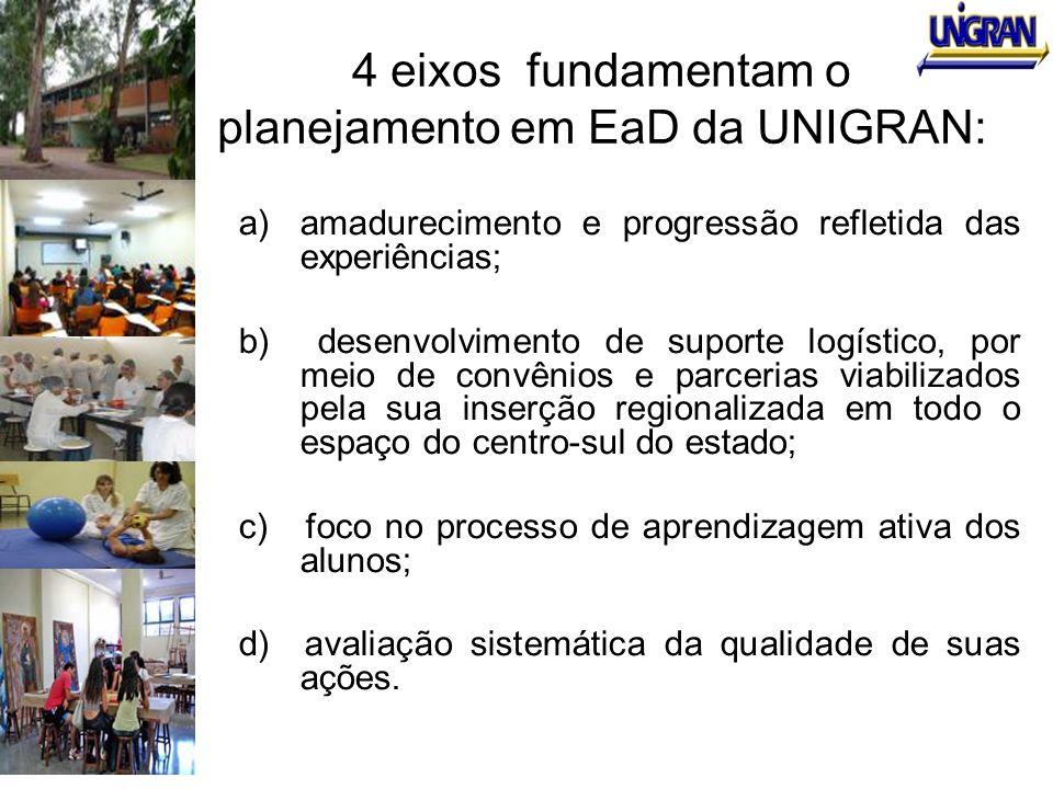 4 eixos fundamentam o planejamento em EaD da UNIGRAN:
