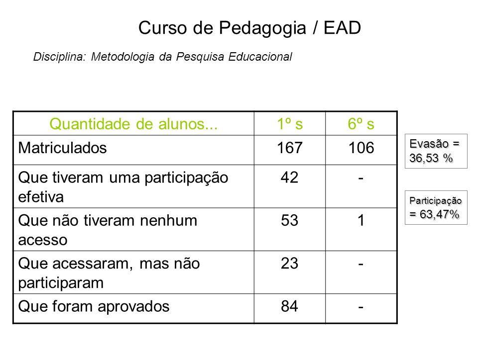 Curso de Pedagogia / EAD