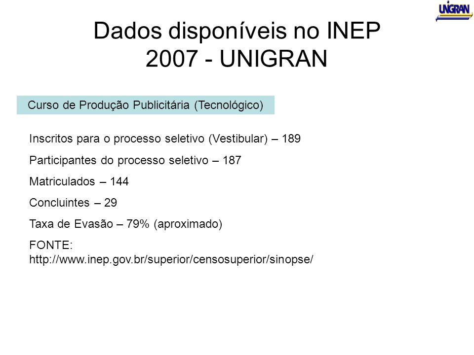 Dados disponíveis no INEP 2007 - UNIGRAN