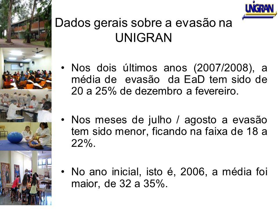 Dados gerais sobre a evasão na UNIGRAN