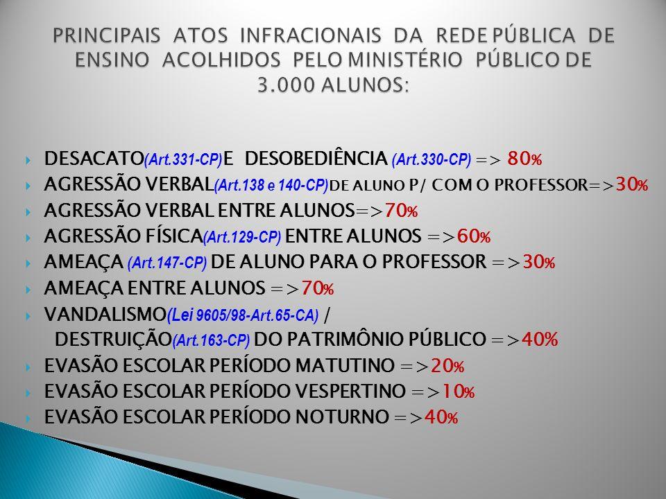 PRINCIPAIS ATOS INFRACIONAIS DA REDE PÚBLICA DE ENSINO ACOLHIDOS PELO MINISTÉRIO PÚBLICO DE 3.000 ALUNOS: