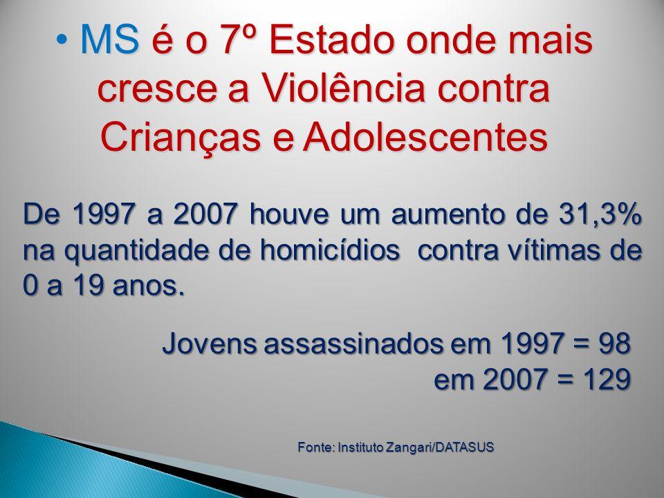 MS é o 7º Estado onde mais cresce a Violência contra Crianças e Adolescentes