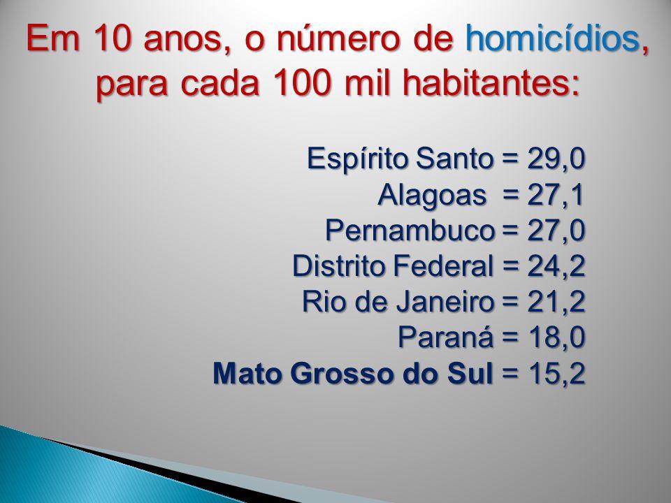 Em 10 anos, o número de homicídios, para cada 100 mil habitantes: