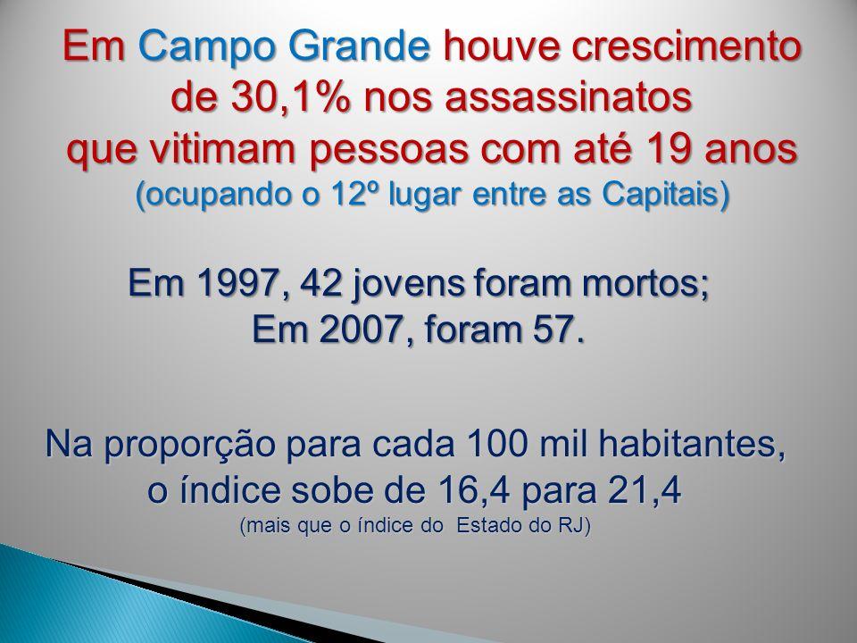 Em Campo Grande houve crescimento de 30,1% nos assassinatos