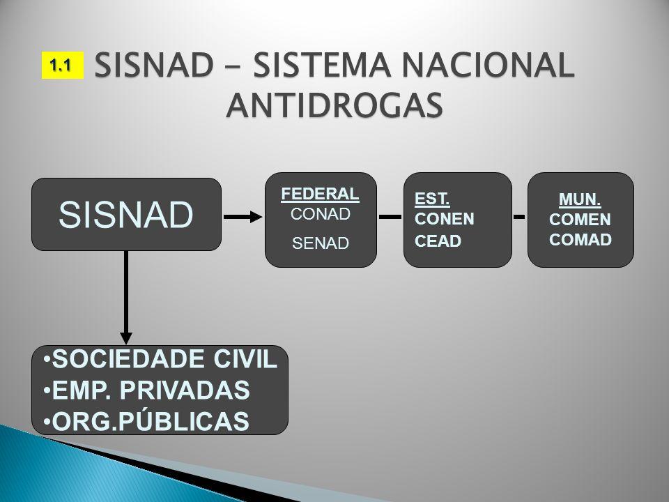 SISNAD - SISTEMA NACIONAL ANTIDROGAS