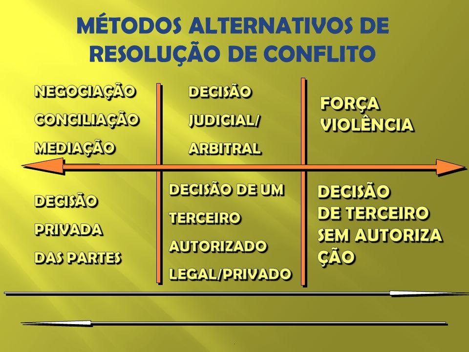 MÉTODOS ALTERNATIVOS DE RESOLUÇÃO DE CONFLITO