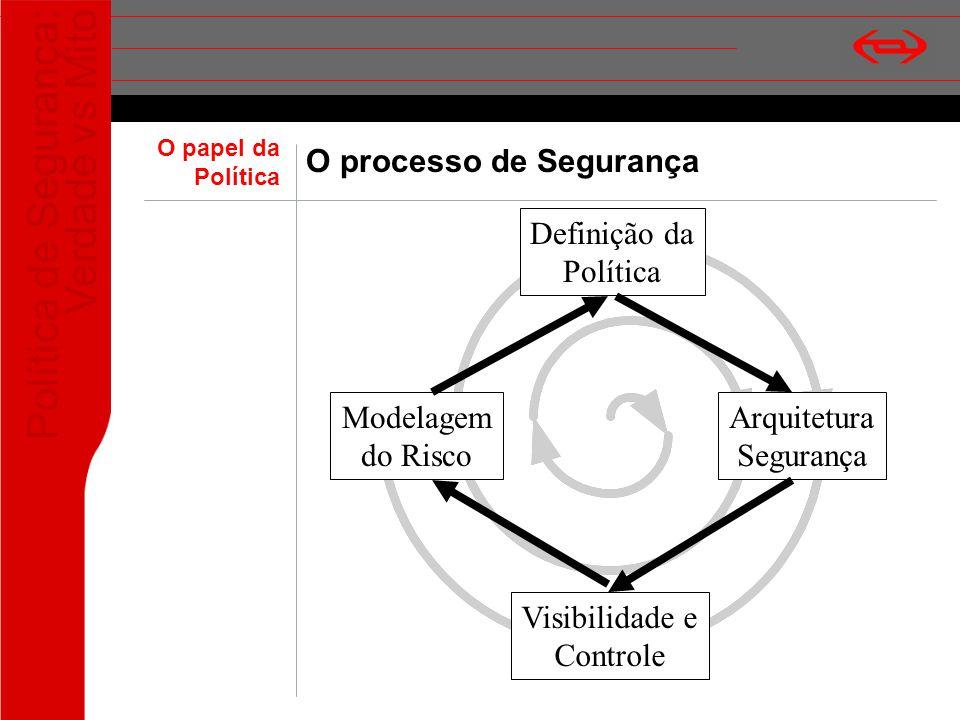 O processo de Segurança