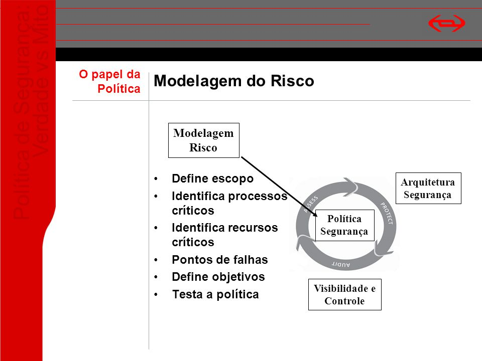 Modelagem do Risco O papel da Política Modelagem Risco Define escopo