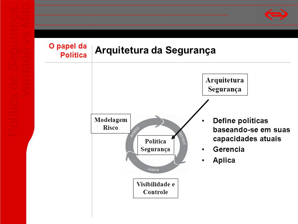 Arquitetura da Segurança