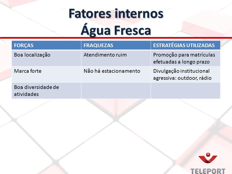 Fatores internos Água Fresca