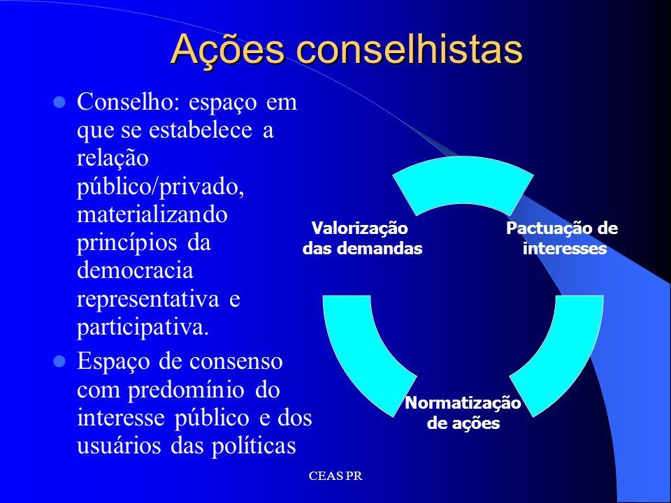Ações conselhistas