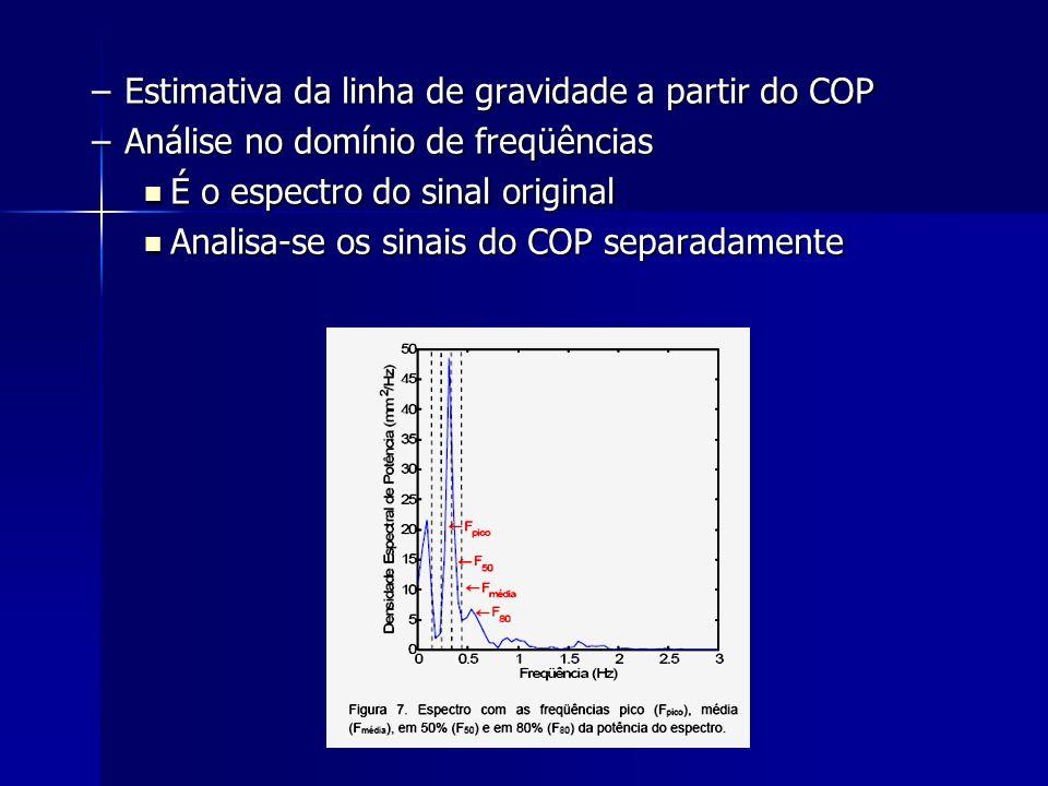 Estimativa da linha de gravidade a partir do COP