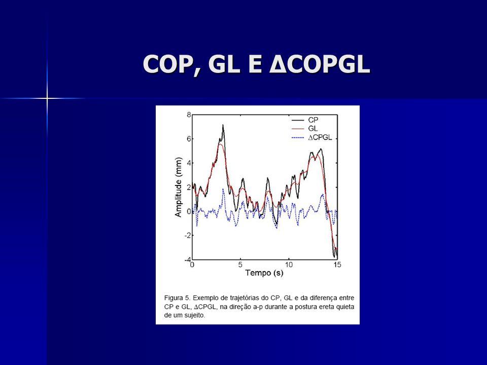 COP, GL E ΔCOPGL
