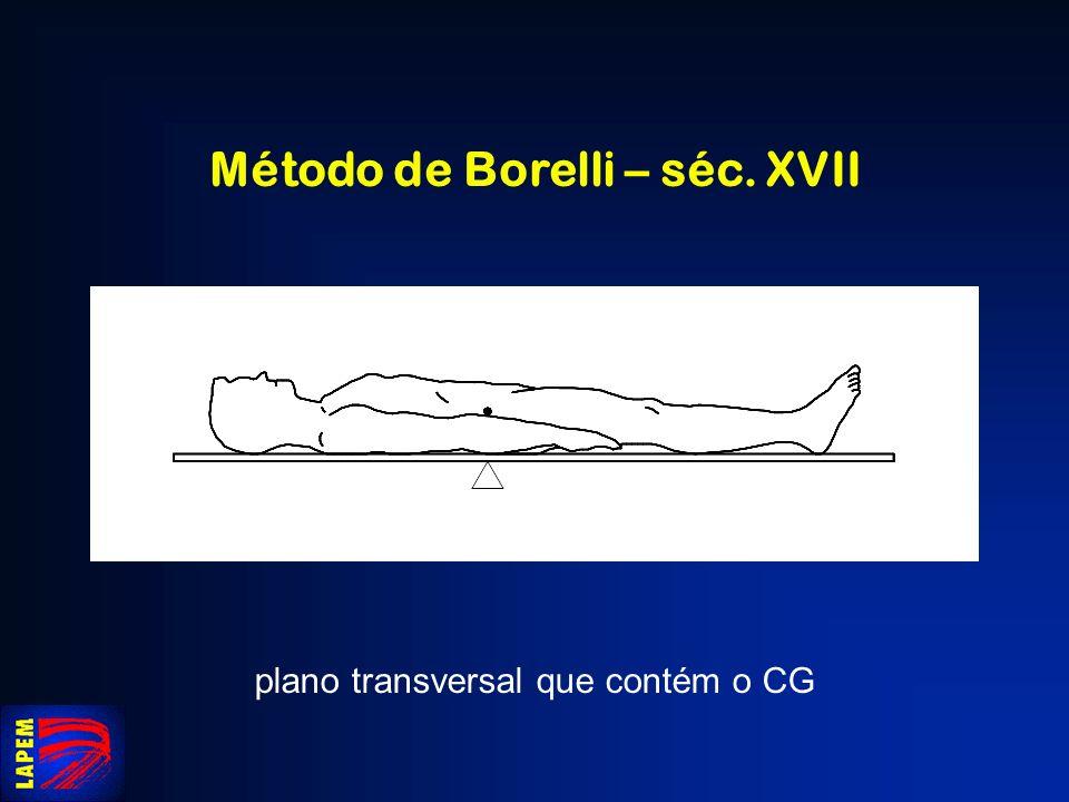 Método de Borelli – séc. XVII
