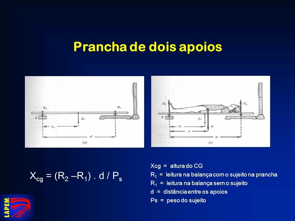 Prancha de dois apoios Xcg = (R2 –R1) . d / Ps Xcg = altura do CG