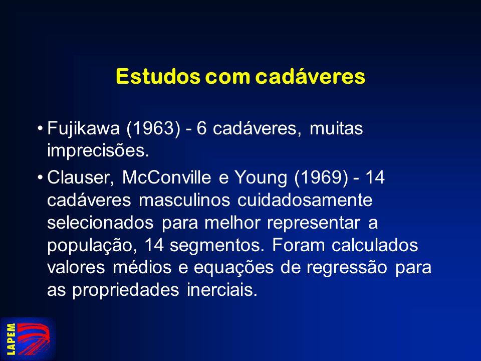 Estudos com cadáveres Fujikawa (1963) - 6 cadáveres, muitas imprecisões.