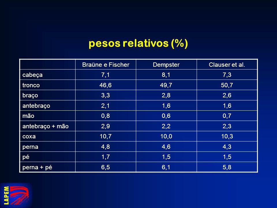 pesos relativos (%) Braüne e Fischer Dempster Clauser et al. cabeça