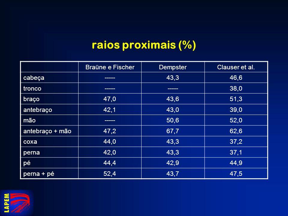 raios proximais (%) Braüne e Fischer Dempster Clauser et al. cabeça