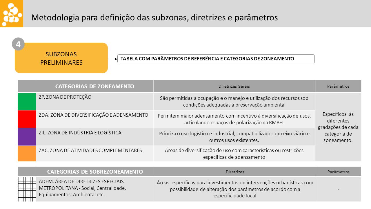CATEGORIAS DE ZONEAMENTO CATEGORIAS DE SOBREZONEAMENTO