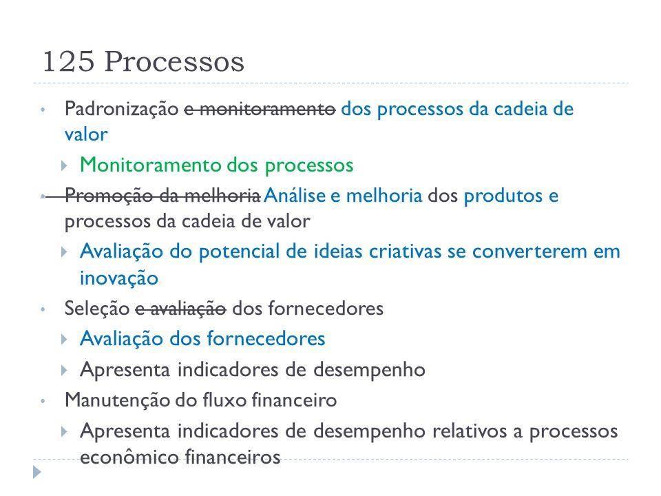 125 Processos Monitoramento dos processos