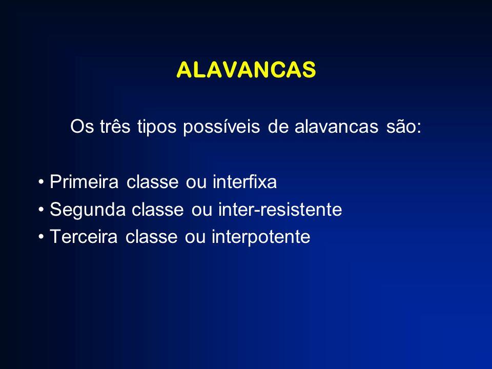 Os três tipos possíveis de alavancas são:
