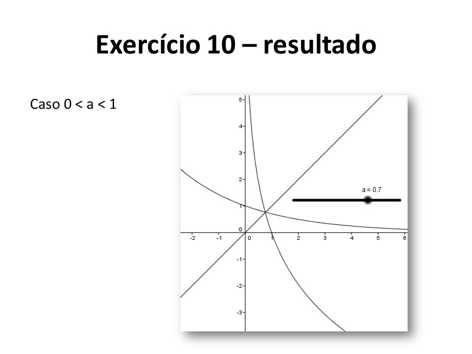 Exercício 10 – resultado Caso 0 < a < 1