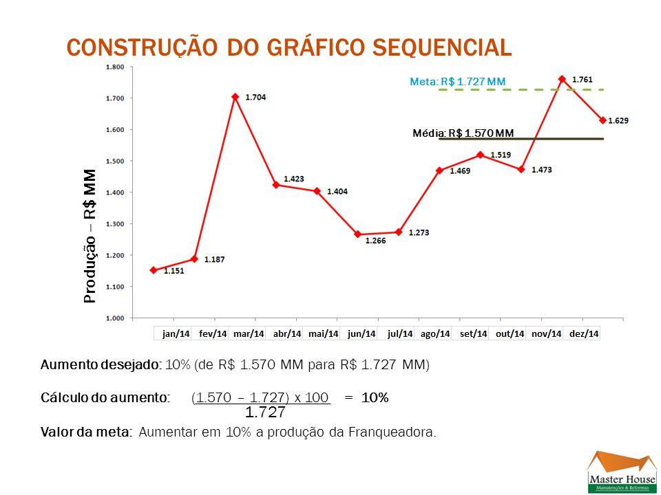 Construção do gráfico sequencial