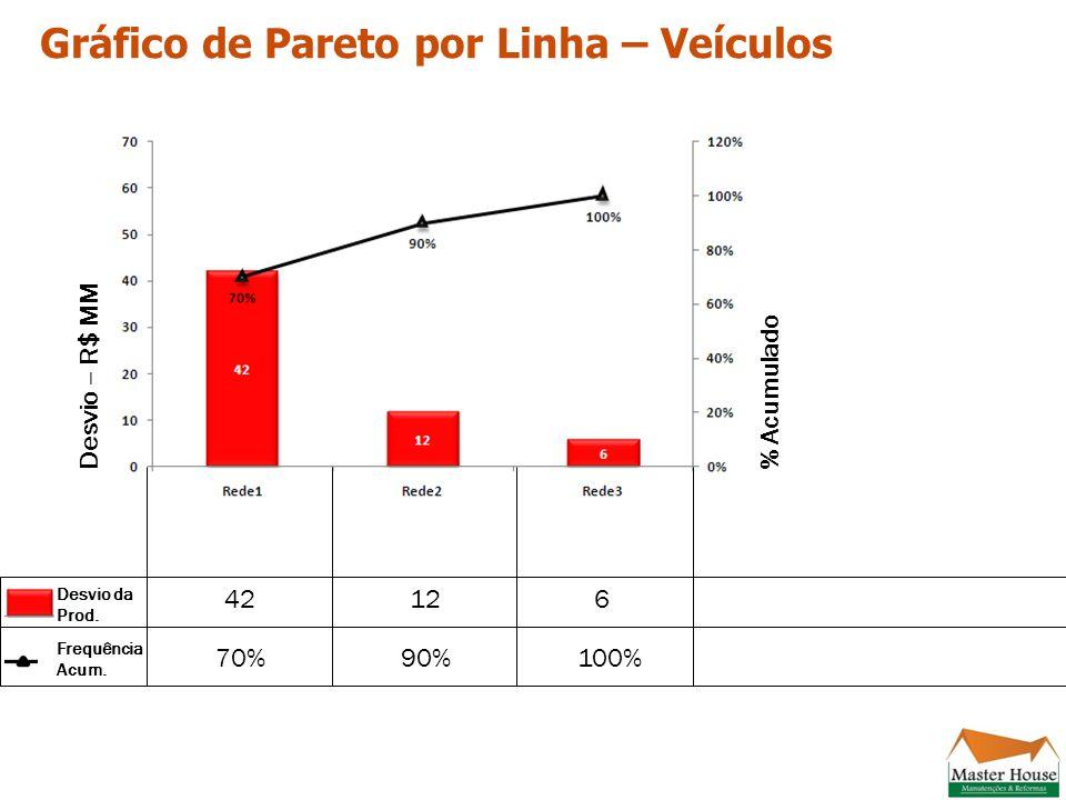 Gráfico de Pareto por Linha – Veículos