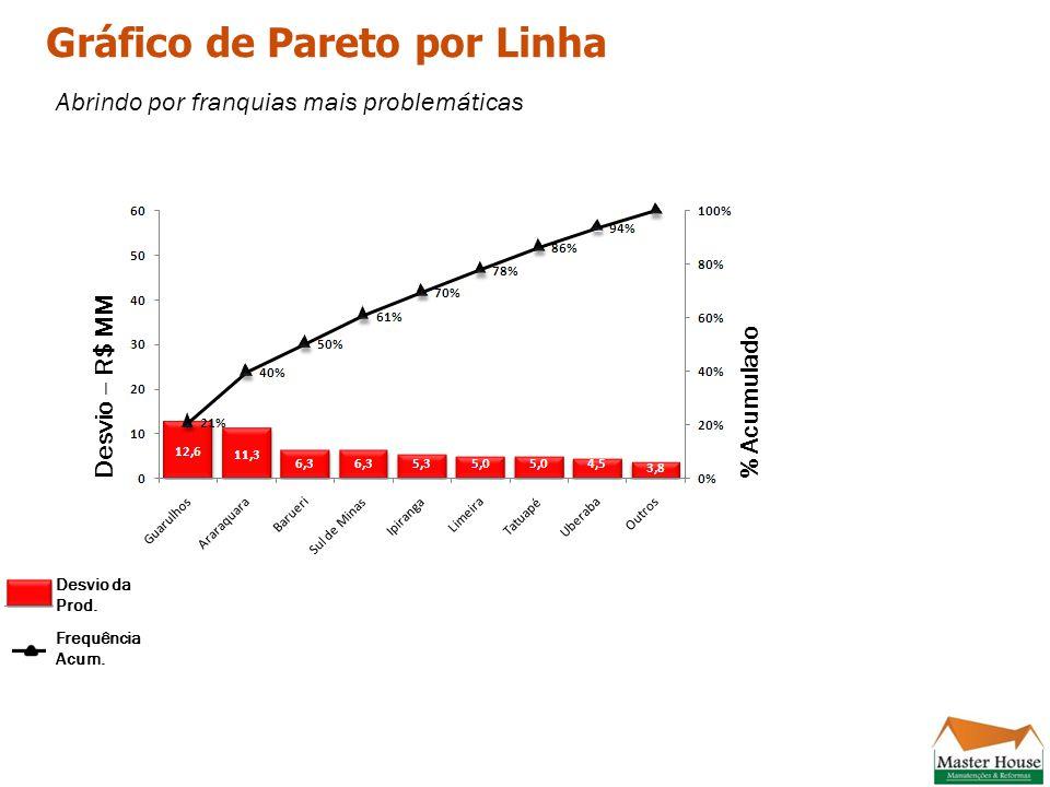 Gráfico de Pareto por Linha