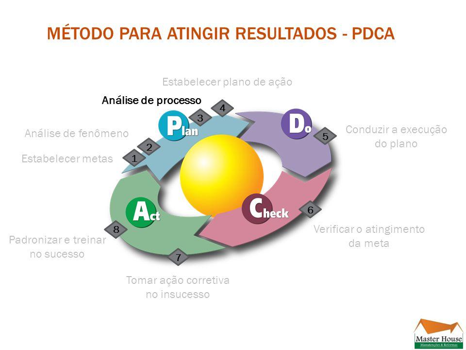 Método para atingir resultados - PDCA