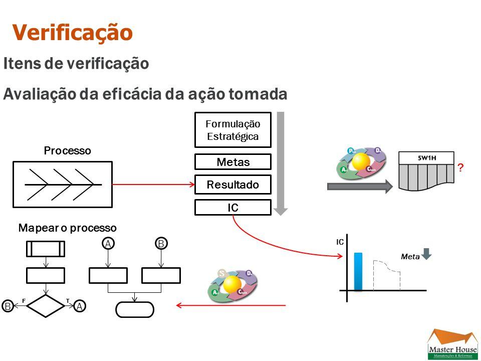 Verificação Itens de verificação Avaliação da eficácia da ação tomada