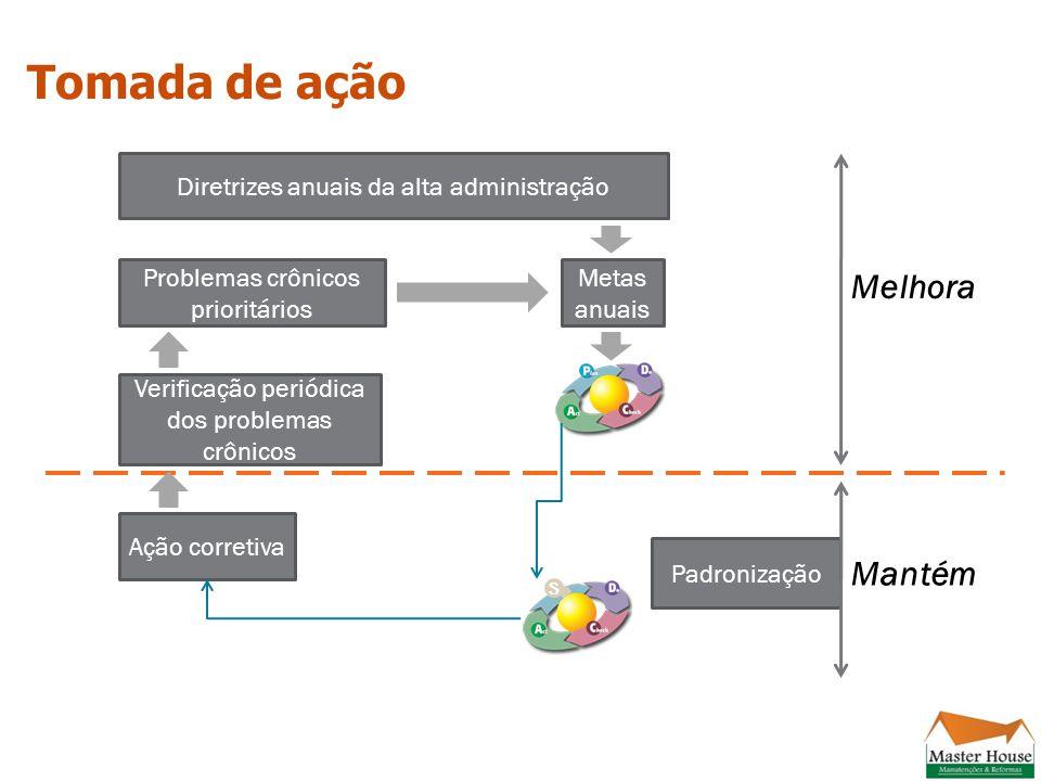 Tomada de ação Melhora Mantém Diretrizes anuais da alta administração