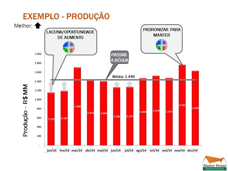 Exemplo - Produção Produção – R$ MM Melhor: PADRONIZAR PARA