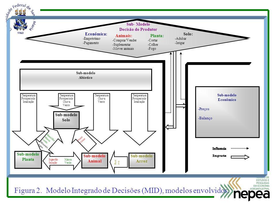 Figura 2. Modelo Integrado de Decisões (MID), modelos envolvidos.