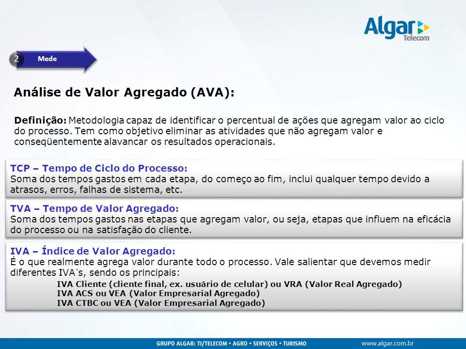 Análise de Valor Agregado (AVA):