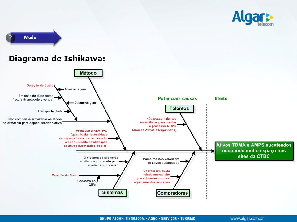 Mede 2 Diagrama de Ishikawa: