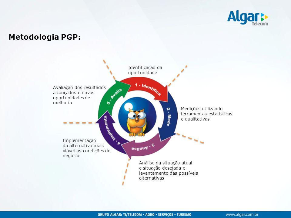 Metodologia PGP: Identificação da oportunidade